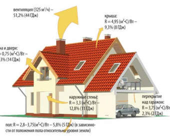 Как сделать дом теплым. Энергосберегающий дом