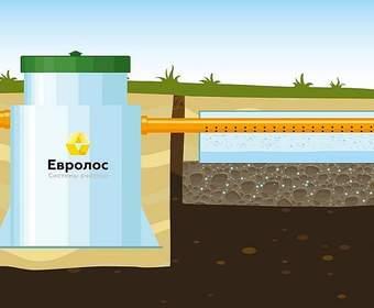 Септики и станции очистки Евролос стоков автономной канализации