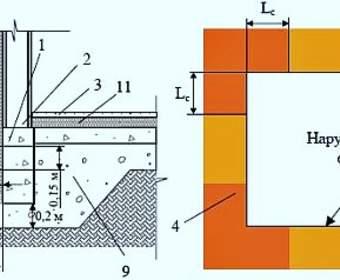 Расчет теплоизоляции мелко заглубленного фундамента под дом