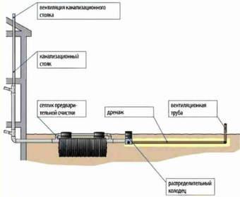 Правильная схема канализации в частном доме